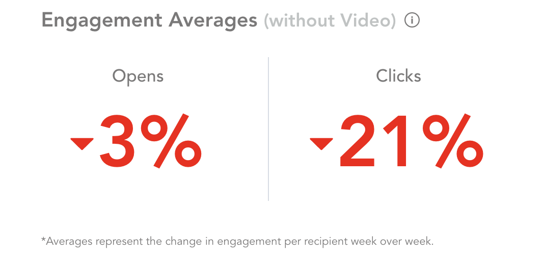 Engagement_Average_Without_Video_2.png